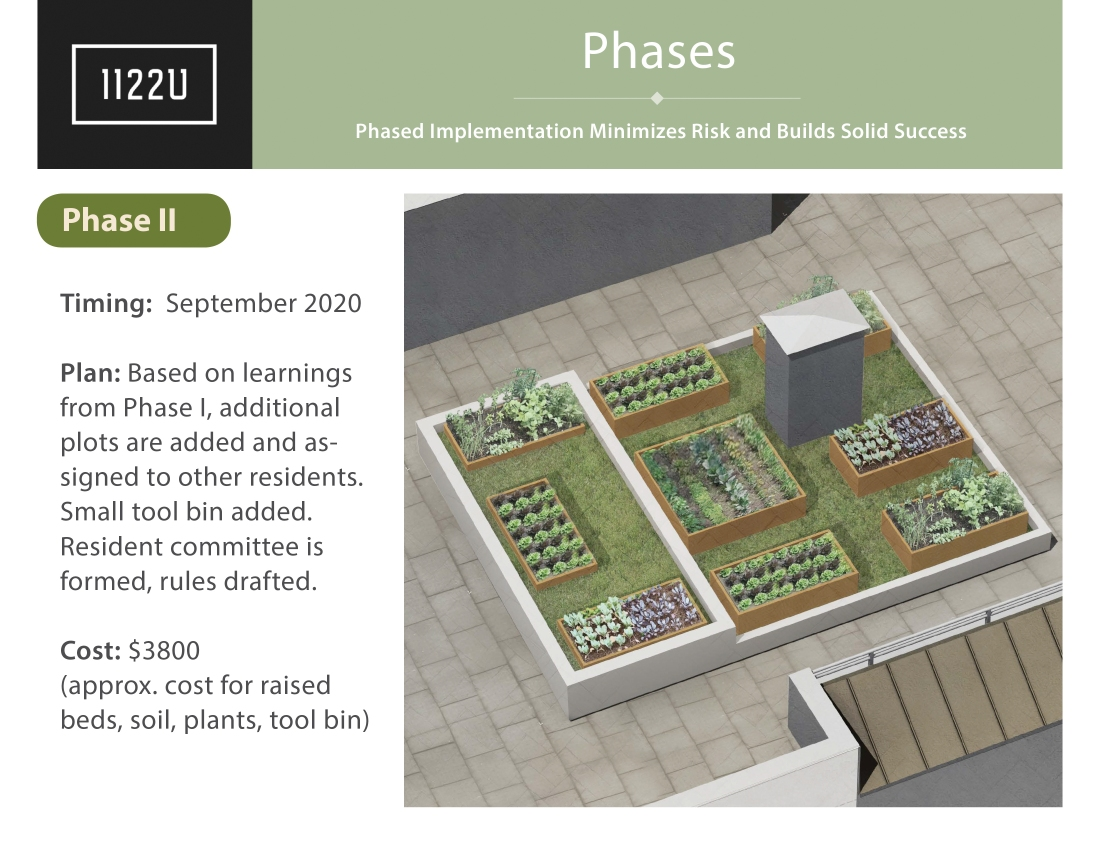 1122U Community Gardens Draft 200422 13 copy